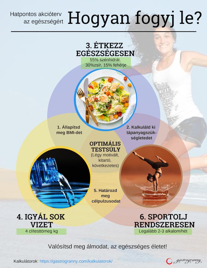 egészséges fogyókúra két fő részére